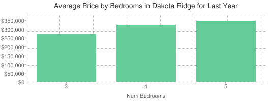 Average Price by Bedrooms in Dakota Ridge